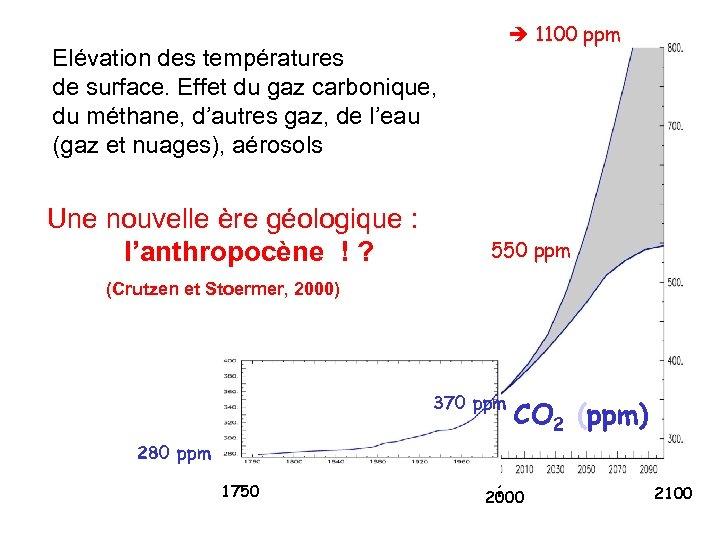 1100 ppm Elévation des températures de surface. Effet du gaz carbonique, du méthane,
