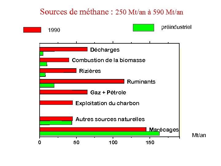 Sources de méthane : 250 Mt/an à 590 Mt/an préindustriel 1990 Décharges Combustion de