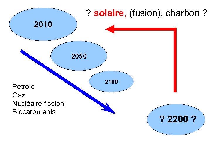 ? solaire, (fusion), charbon ? 2010 2050 Pétrole Gaz Nucléaire fission Biocarburants 2100 ?