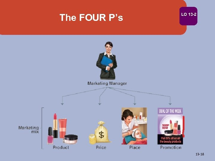 The FOUR P's LO 13 -2 13 -18