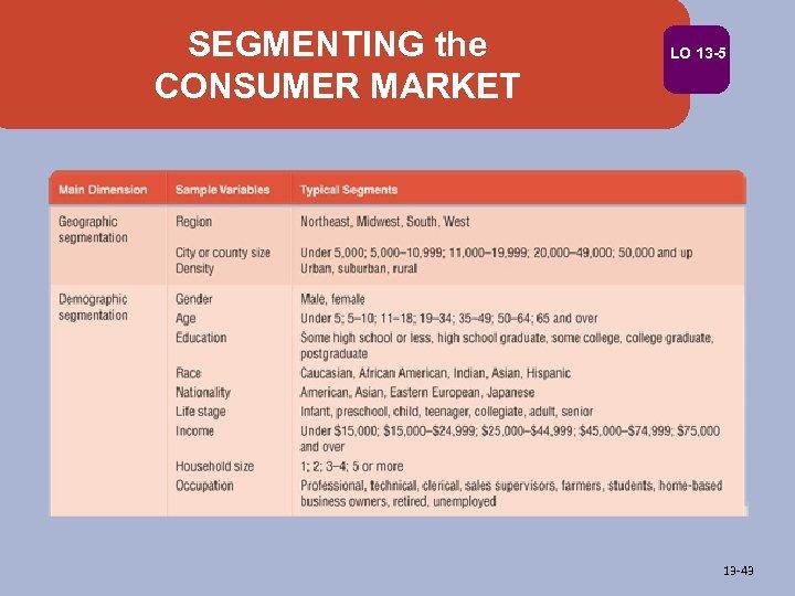 SEGMENTING the CONSUMER MARKET LO 13 -5 13 -43