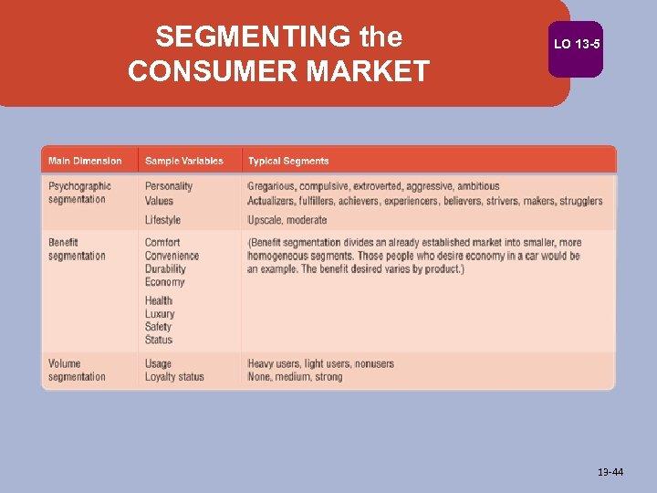 SEGMENTING the CONSUMER MARKET LO 13 -5 13 -44