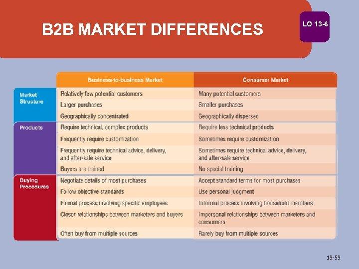 B 2 B MARKET DIFFERENCES LO 13 -6 13 -53