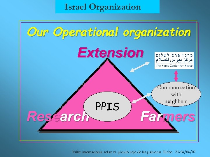 Israel Organization Our Operational organization Extension Research PPIS Communication with neighbors Farmers Taller internacional