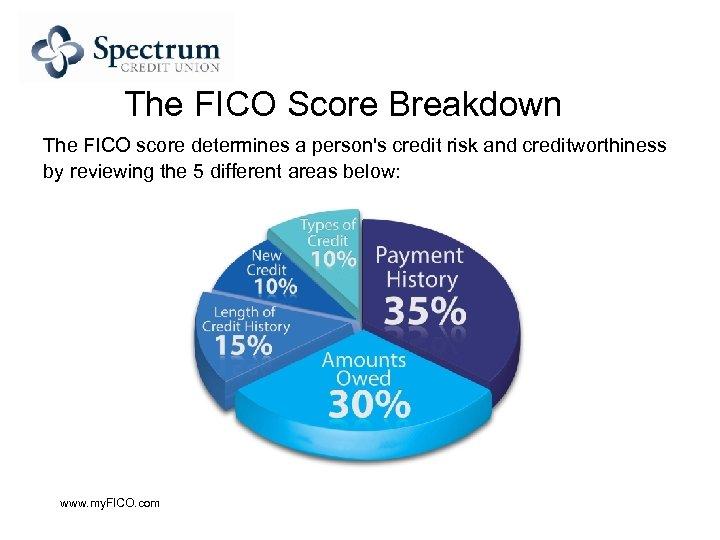 The FICO Score Breakdown The FICO score determines a person's credit risk and creditworthiness