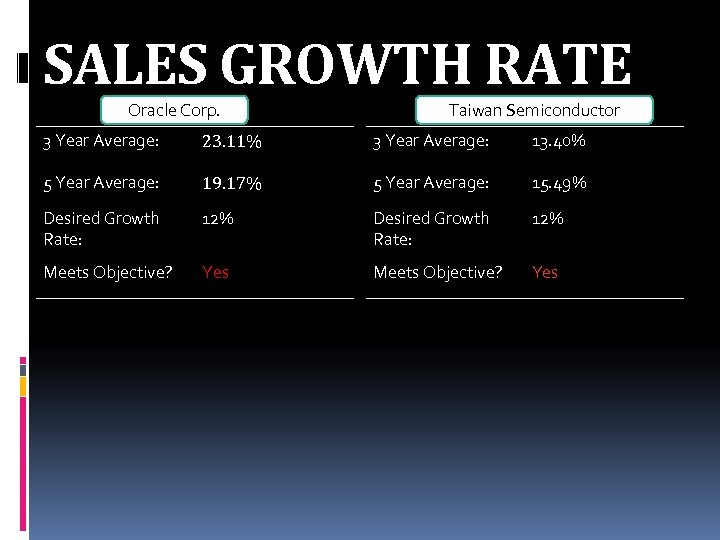 SALES GROWTH RATE Oracle Corp. Taiwan Semiconductor 3 Year Average: 23. 11% 3 Year