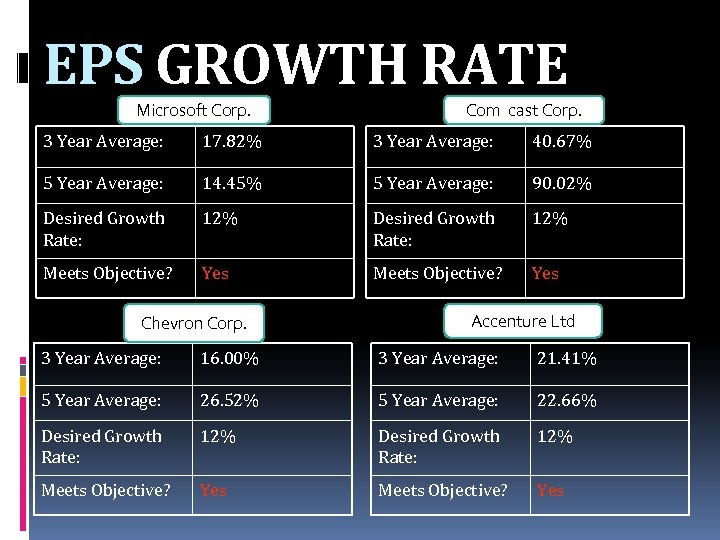 EPS GROWTH RATE Microsoft Corp. Com cast Corp. 3 Year Average: 17. 82% 3