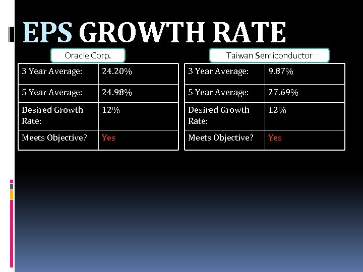 EPS GROWTH RATE Oracle Corp. Taiwan Semiconductor 3 Year Average: 24. 20% 3 Year