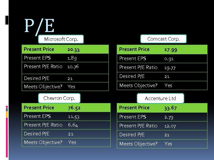 P/E Comcast Corp. Microsoft Corp. Present Price 20. 33 Present Price 17. 99 Present