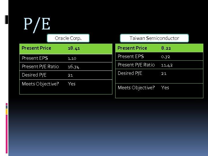P/E Oracle Corp. Taiwan Semiconductor Present Price 18. 41 Present Price 8. 22 Present