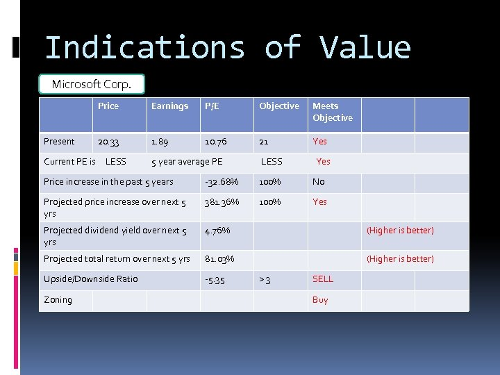 Indications of Value Microsoft Corp. Price Present Earnings P/E Objective Meets Objective 20. 33