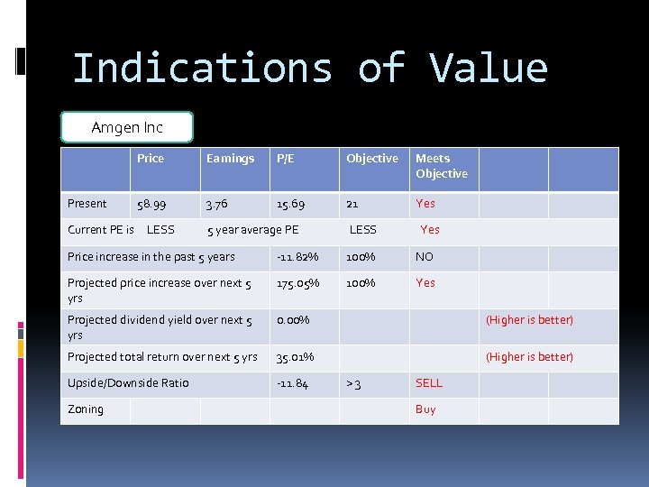 Indications of Value Amgen Inc Price Present Earnings P/E Objective Meets Objective 58. 99