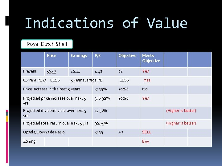 Indications of Value Royal Dutch Shell Price Present Earnings P/E Objective Meets Objective 53.