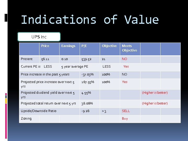 Indications of Value UPS Inc Price Present Earnings P/E Objective Meets Objective 56. 11