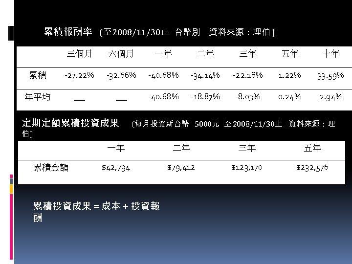 累積報酬率 (至 2008/11/30止 台幣別 資料來源:理伯 ) 三個月 六個月 一年 二年 三年 五年 十年 累積