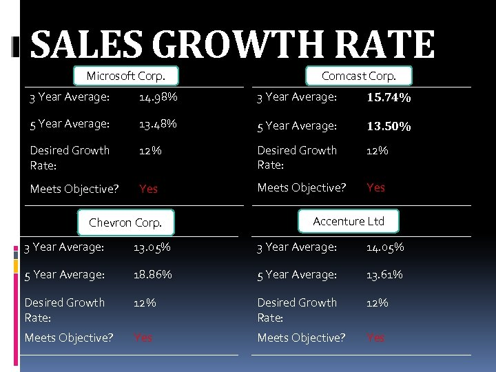 SALES GROWTH RATE Microsoft Corp. Comcast Corp. 3 Year Average: 14. 98% 3 Year
