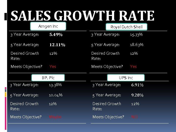SALES GROWTH RATE Amgen Inc Royal Dutch Shell 3 Year Average: 5. 49% 3