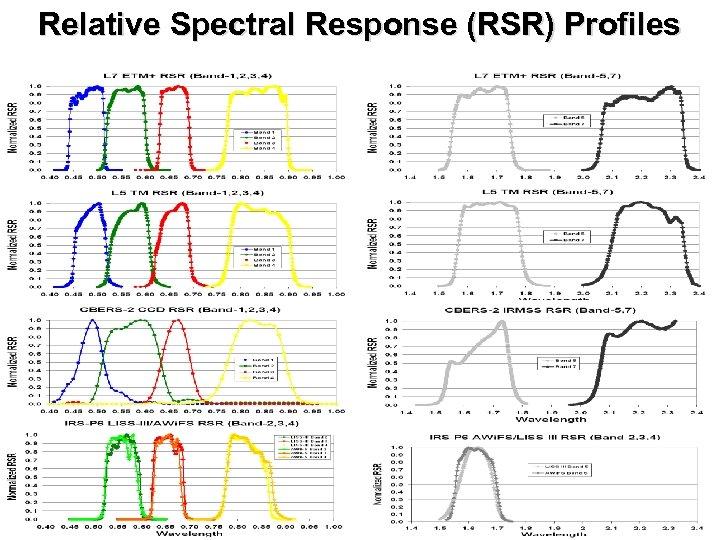 Relative Spectral Response (RSR) Profiles
