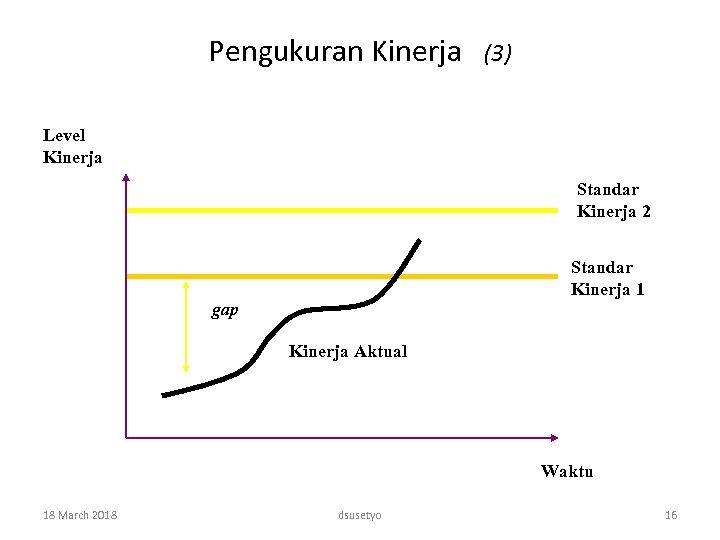 Pengukuran Kinerja (3) Level Kinerja Standar Kinerja 2 Standar Kinerja 1 gap Kinerja Aktual
