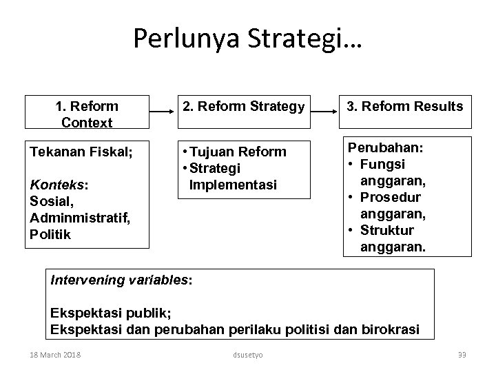 Perlunya Strategi… 1. Reform Context Tekanan Fiskal; Konteks: Sosial, Adminmistratif, Politik 2. Reform Strategy