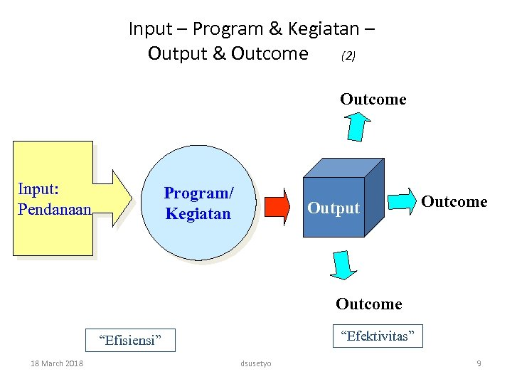 Input – Program & Kegiatan – Output & Outcome (2) Outcome Input: Pendanaan Program/