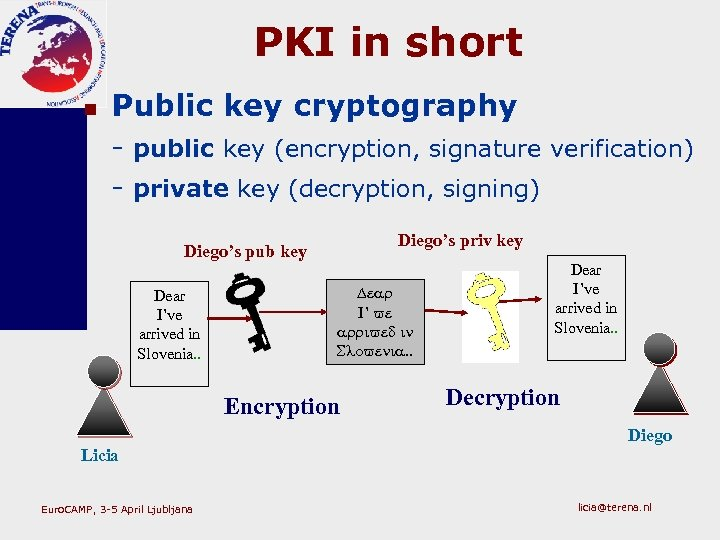 PKI in short n Public key cryptography - public key (encryption, signature verification) -