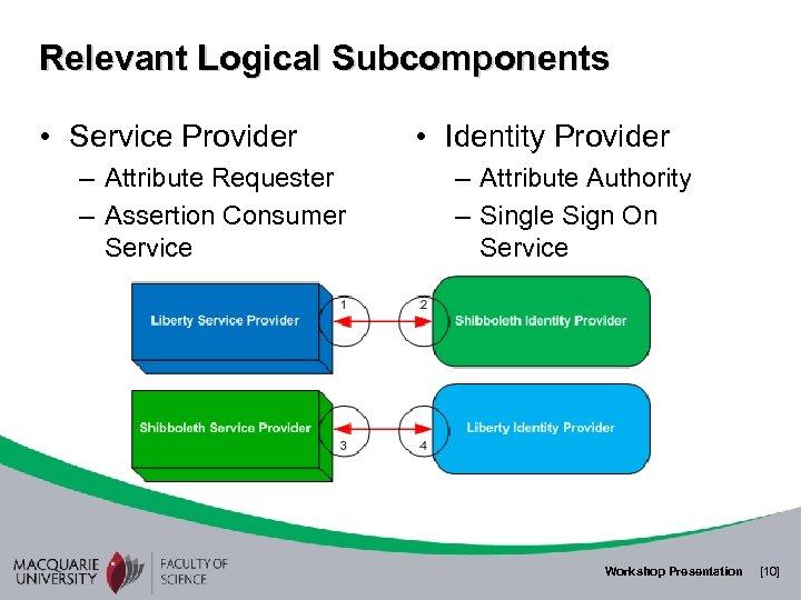 Relevant Logical Subcomponents • Service Provider – Attribute Requester – Assertion Consumer Service •