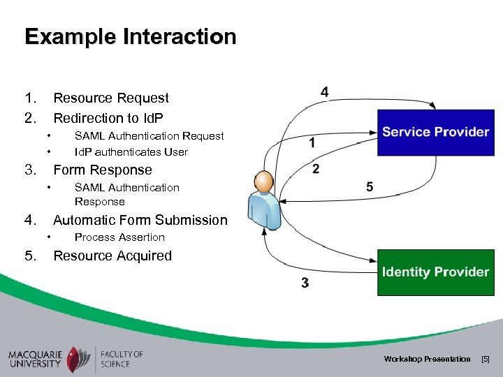 Example Interaction 1. 2. Resource Request Redirection to Id. P • • 3. Form