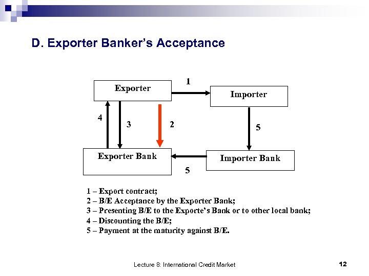 D. Exporter Banker's Acceptance 1 Exporter 4 3 Importer 2 5 Exporter Bank Importer