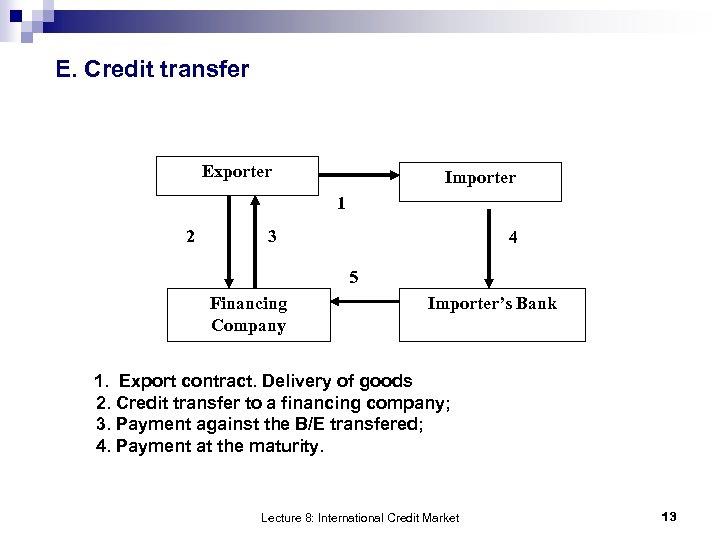 E. Credit transfer Exporter Importer 1 2 3 4 5 Financing Company Importer's Bank