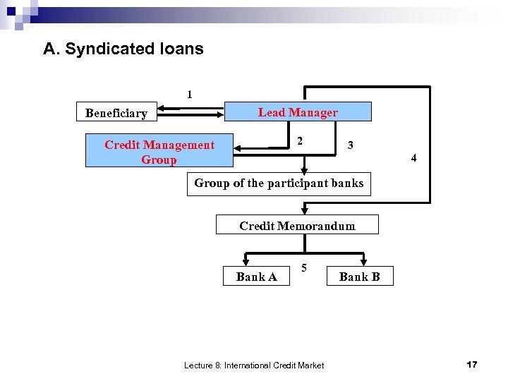 A. Syndicated loans 1 Lead Manager Beneficiary 2 Credit Management Group 3 4 Group