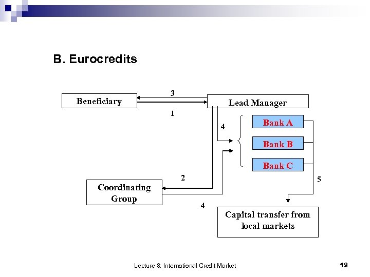 B. Eurocredits 3 Beneficiary Lead Manager 1 4 Bank A Bank B Bank C