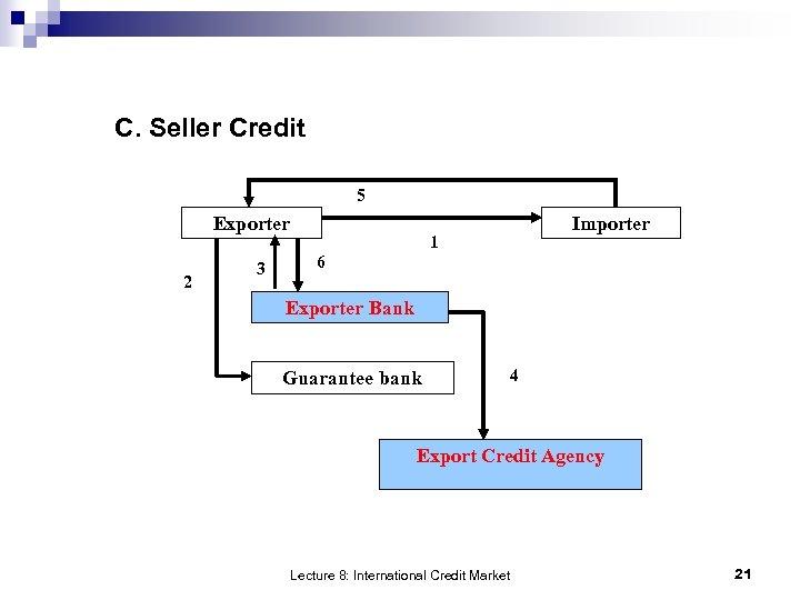 C. Seller Credit 5 Exporter 2 3 Importer 1 6 Exporter Bank Guarantee bank