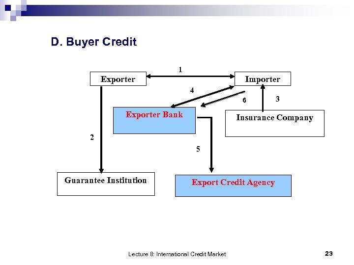 D. Buyer Credit 1 Exporter Importer 4 6 Exporter Bank 3 Insurance Company 2