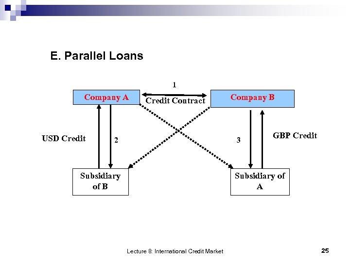 E. Parallel Loans 1 Company A USD Credit Contract 2 Company B 3 Subsidiary