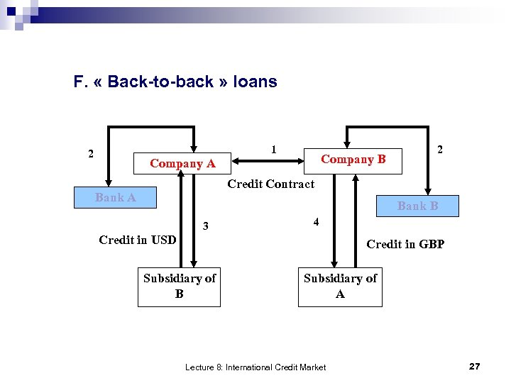 F. « Back-to-back » loans 1 2 Company B Company A 2 Credit Contract