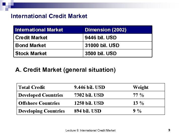 International Credit Market International Market Dimension (2002) Credit Market 9446 bil. USD Bond Market