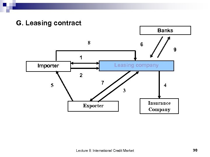 G. Leasing contract Banks 8 6 9 1 Leasing company Importer 2 5 7