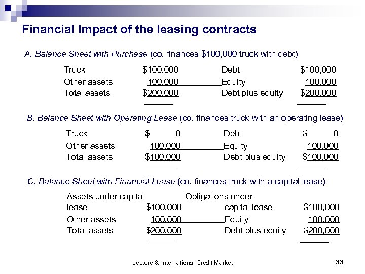 Financial Impact of the leasing contracts A. Balance Sheet with Purchase (co. finances $100,
