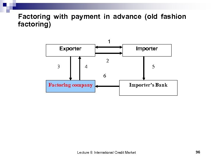 Factoring with payment in advance (old fashion factoring) 1 Exporter Importer 2 3 4
