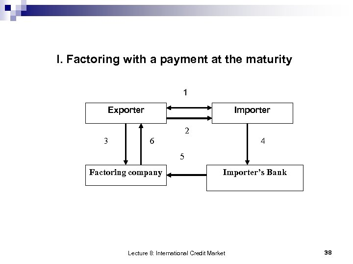 I. Factoring with a payment at the maturity 1 Exporter Importer 2 3 6