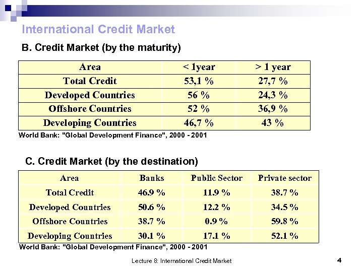 International Credit Market B. Credit Market (by the maturity) Area Total Credit Developed Countries