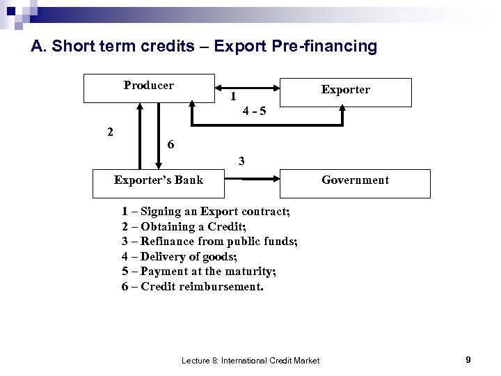 A. Short term credits – Export Pre-financing Producer Exporter 1 4 -5 2 6