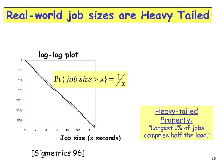 Real-world job sizes are Heavy Tailed log-log plot Heavy-tailed Property: Job size (x seconds)