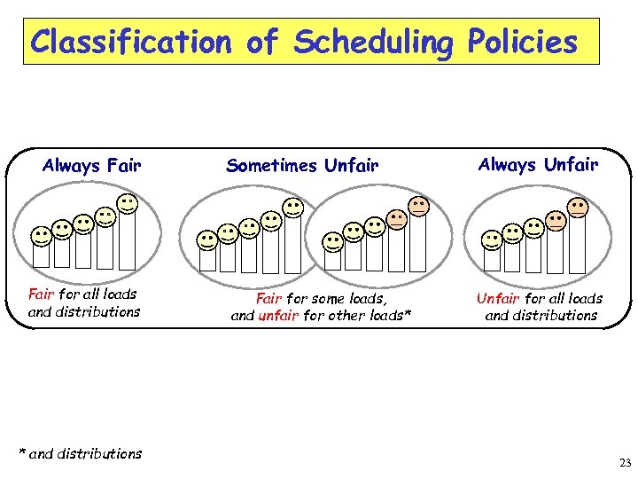 Classification of Scheduling Policies Always Fair for all loads and distributions * and distributions