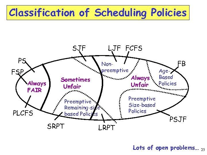 Classification of Scheduling Policies SJF LJF FCFS PS Nonpreemptive FSP Always FAIR Always Unfair