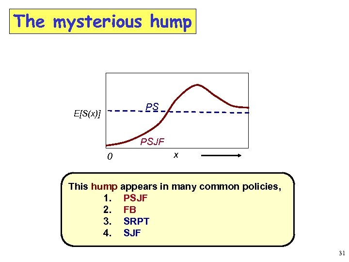 The mysterious hump PS E[S(x)] PSJF 0 x x 0 This hump appears in