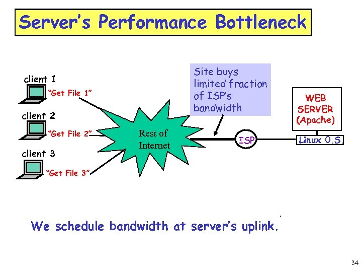 "Server's Performance Bottleneck Site buys limited fraction of ISP's bandwidth client 1 ""Get File"