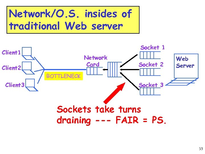 Network/O. S. insides of traditional Web server Socket 1 Client 1 Network Card Client