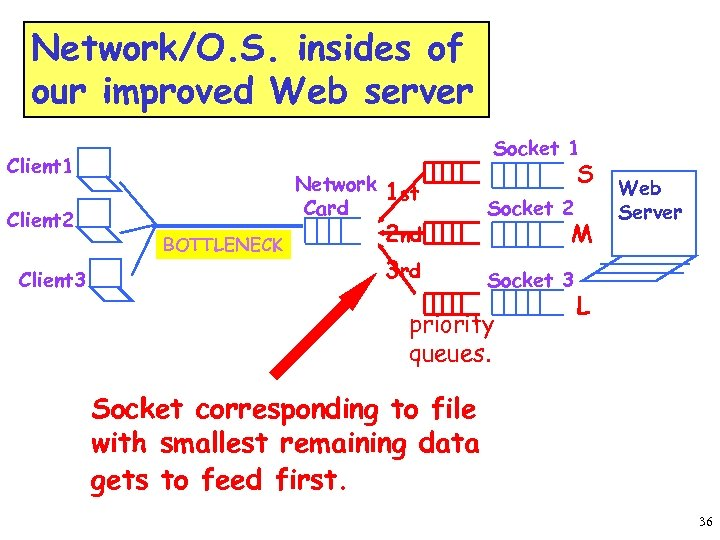 Network/O. S. insides of our improved Web server Socket 1 Client 2 Client 3